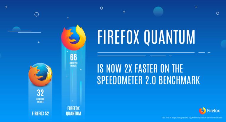 Firefox Quantum vs. Chrome
