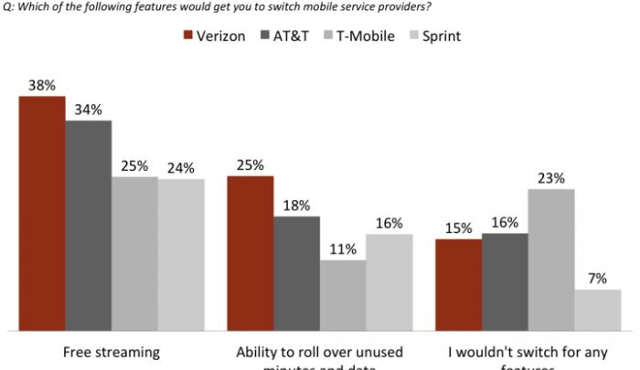 Verizon vs T-Mobile plan features 2017