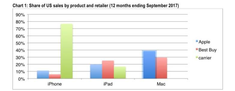iPhone: Apple store vs Verizon