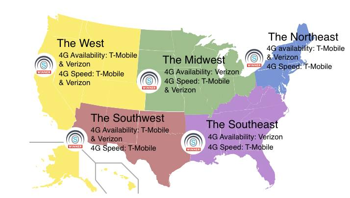 Best cell network 2018 T-Mobile vs Verizon on speed, coverage