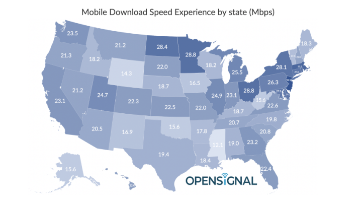 Fastest mobile network speed