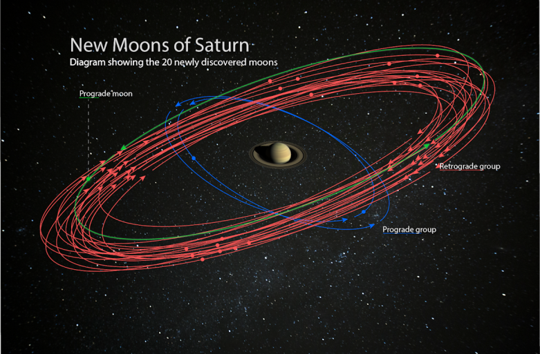 new saturn moons