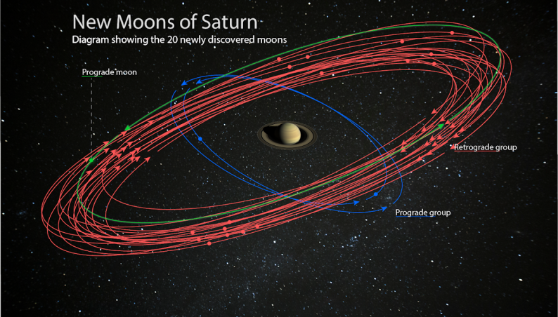 new saturn moons