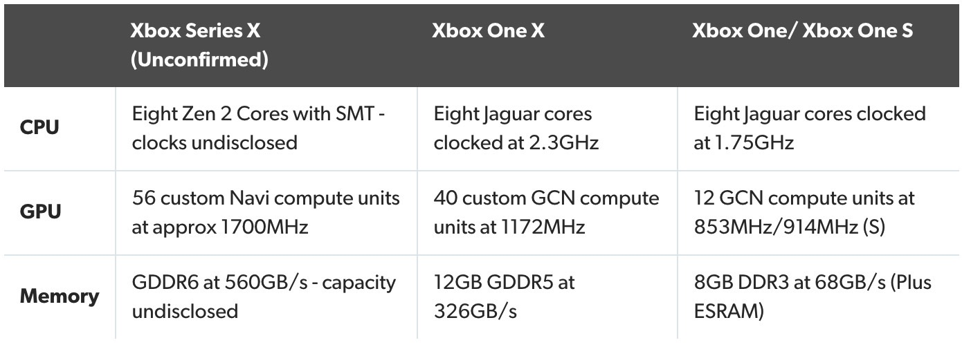 Ps5 And Xbox Specs Leak Teases Massive Performance Upgrade Over Existing Consoles Bgr
