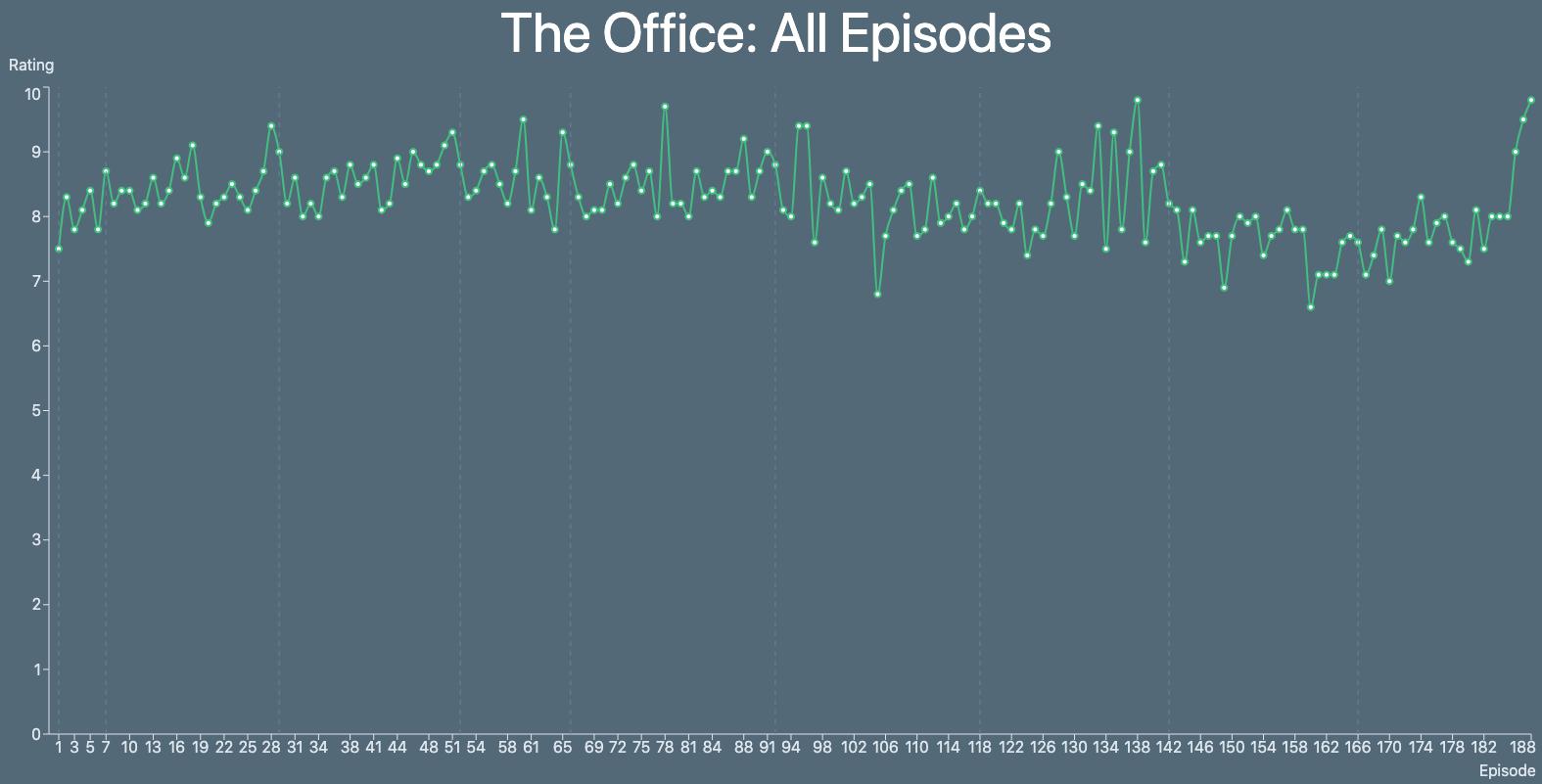 IMDb Ratings Graph