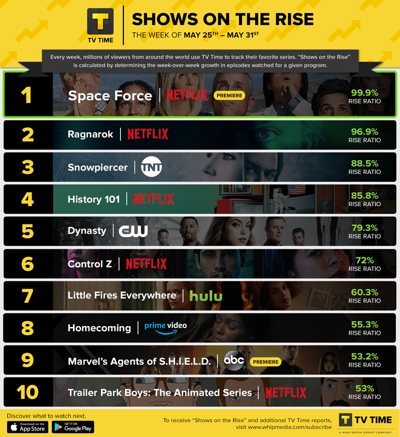 TV Time Shows On the Rise
