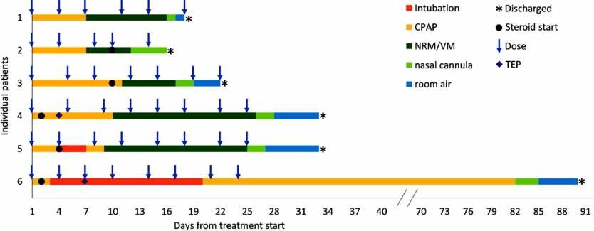 Coronavirus Narsoplimab Study