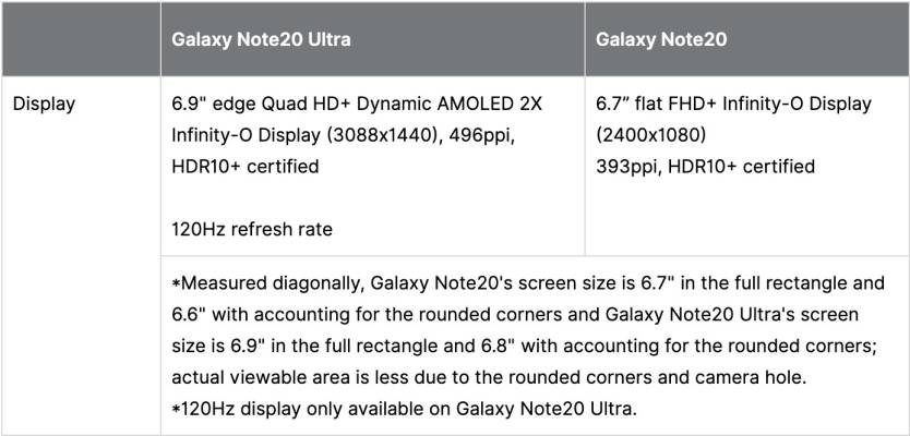 Galaxy Note 20 Ultra vs. Note 20