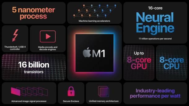 M1 MacBook Pro Price