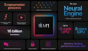 MacBook Pro 2021 Price In USA