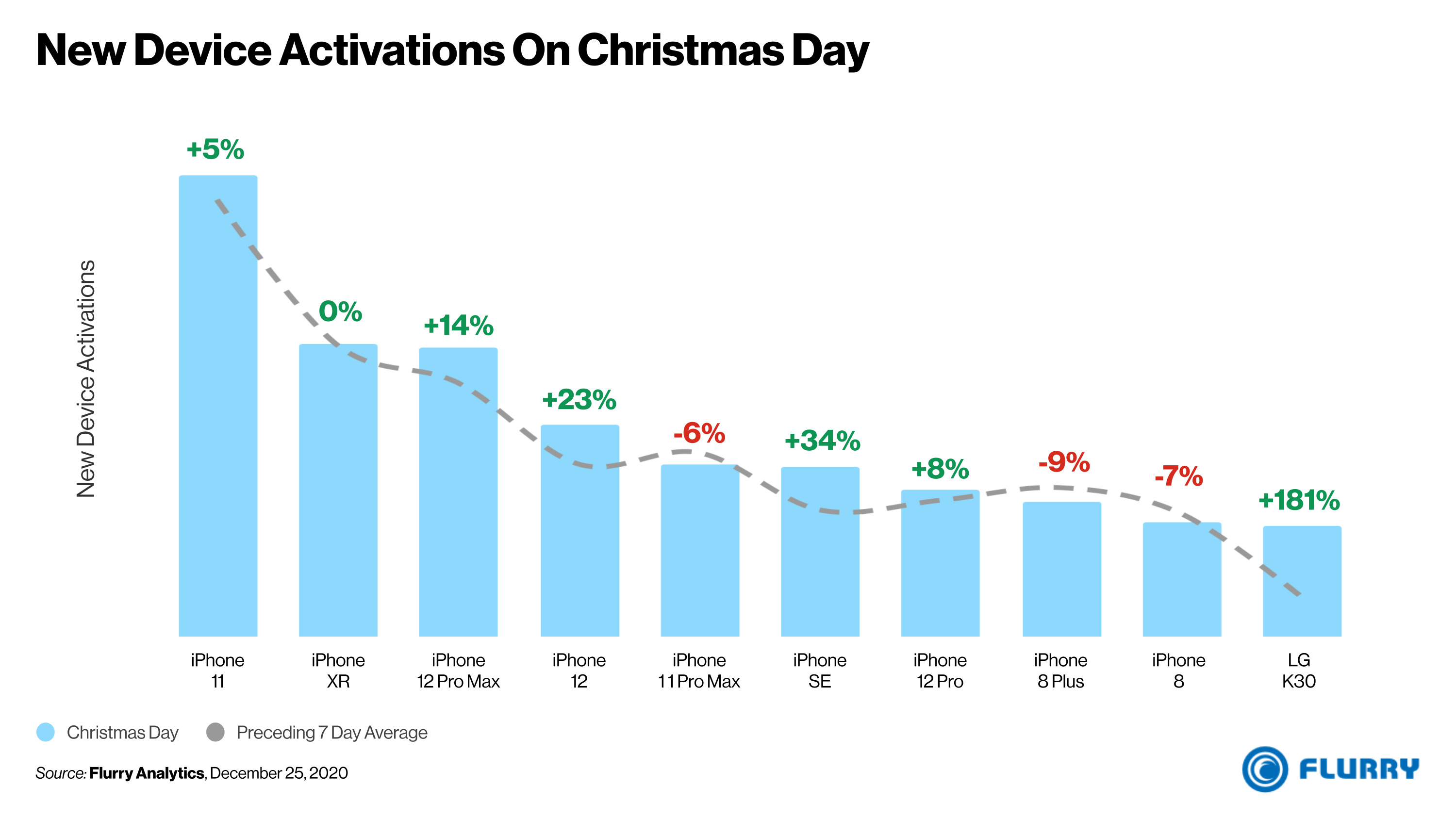 new-device-activations-christmas-day-2020_65a6f18a4