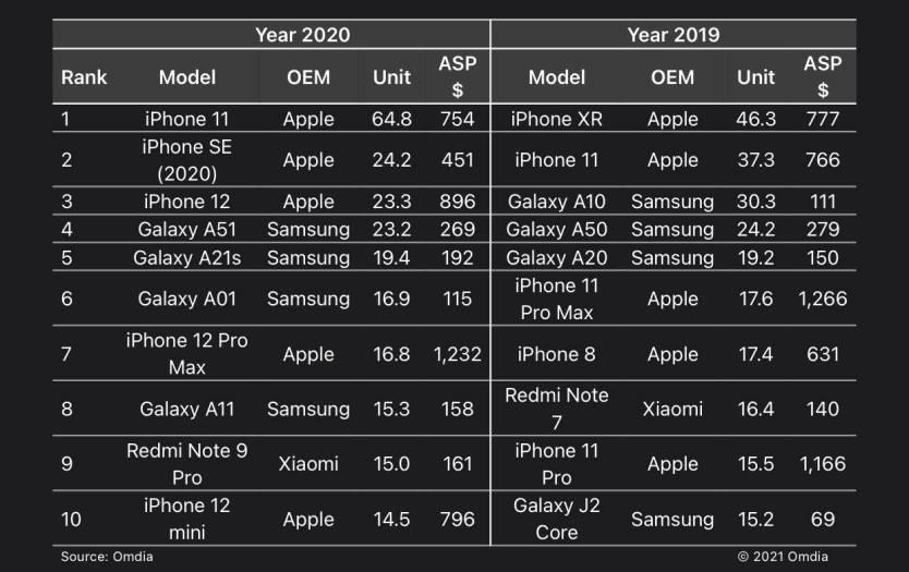 iPhone vs. Galaxy Sales