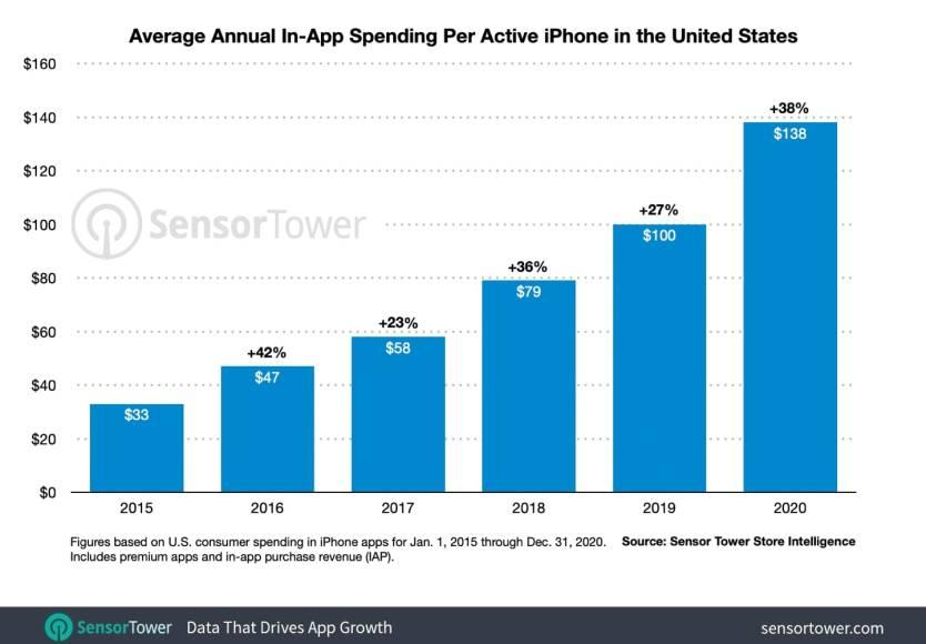sensor tower app store chart