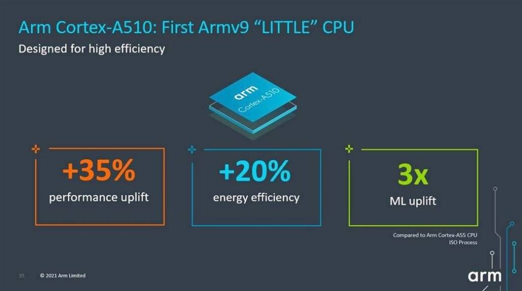 Arm Cortex-A510 Design