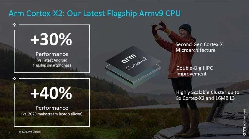 Arm Cortex-X2 Design