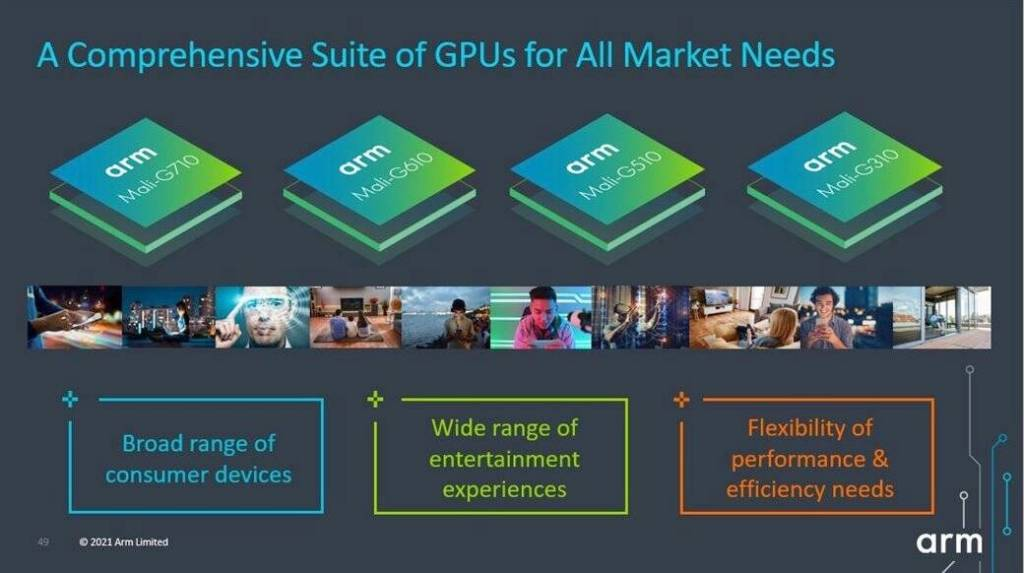 Arm 2022 Mali GPU Designs
