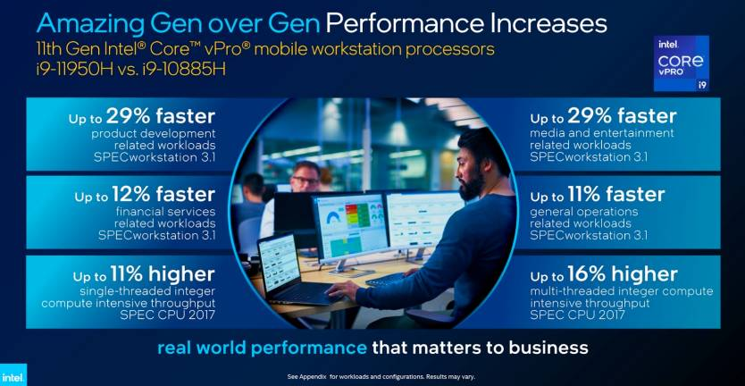 Intel 11th-gen vPro H-series