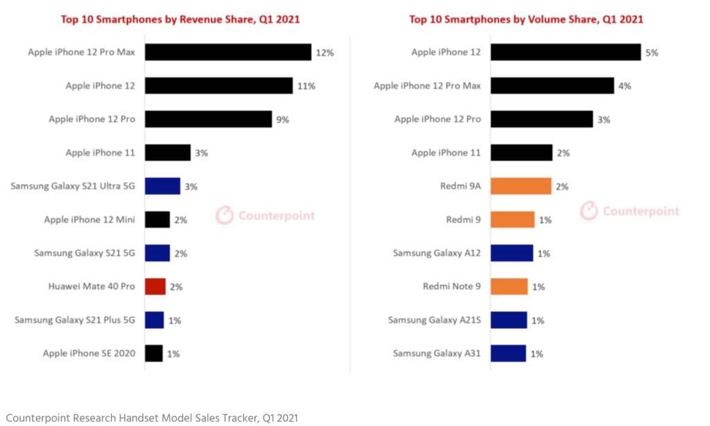 iPhone 12 Sales