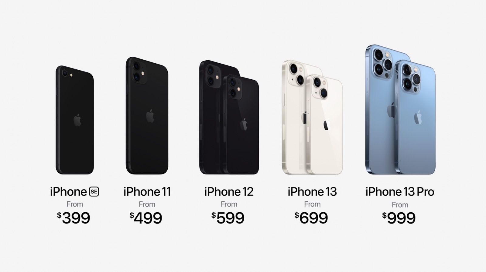 Gamme Apple iPhone 2021