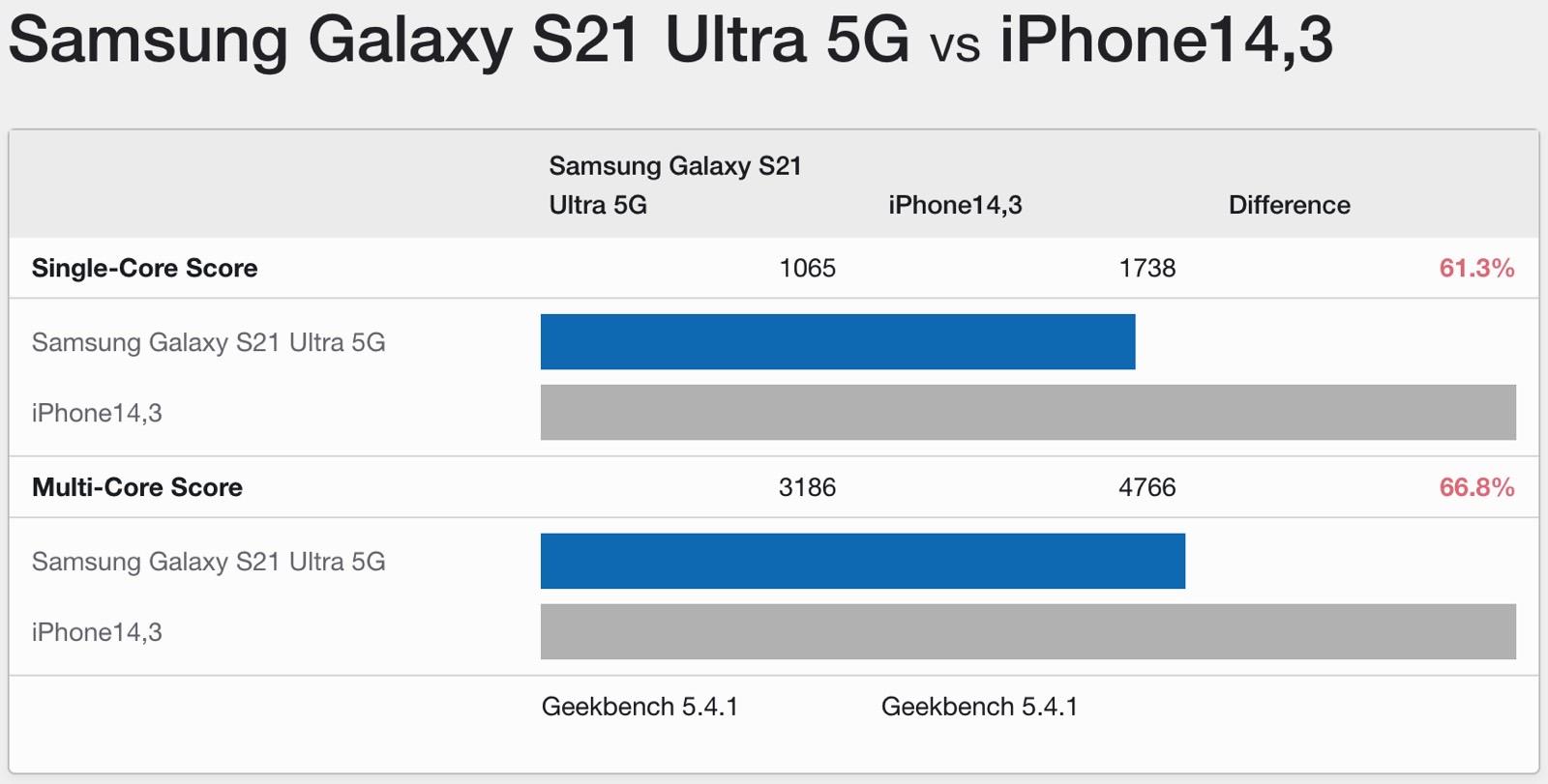 Galaxy S21 Ultra vs. iPhone 13 Pro