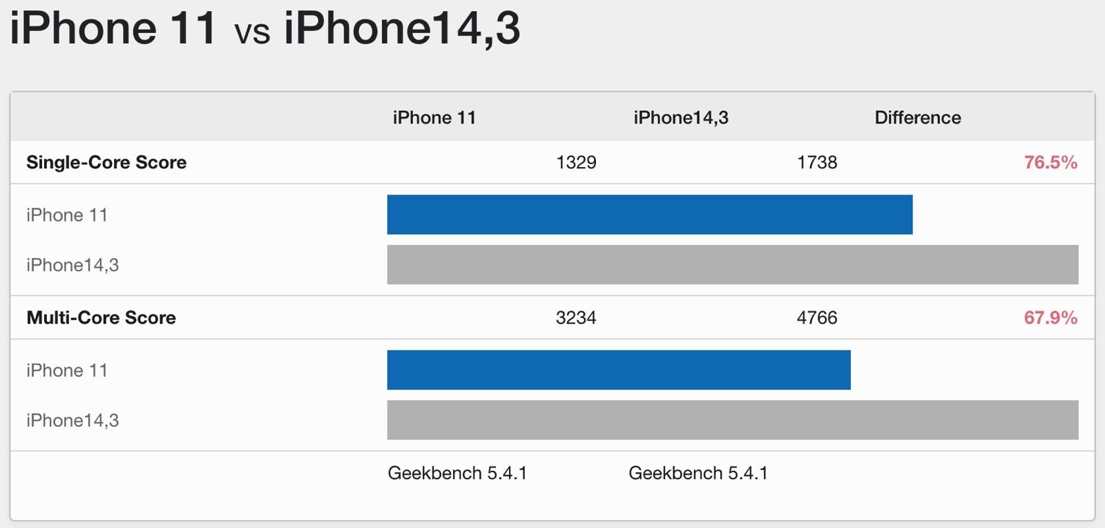iPhone 11 vs. iPhone 13 Pro