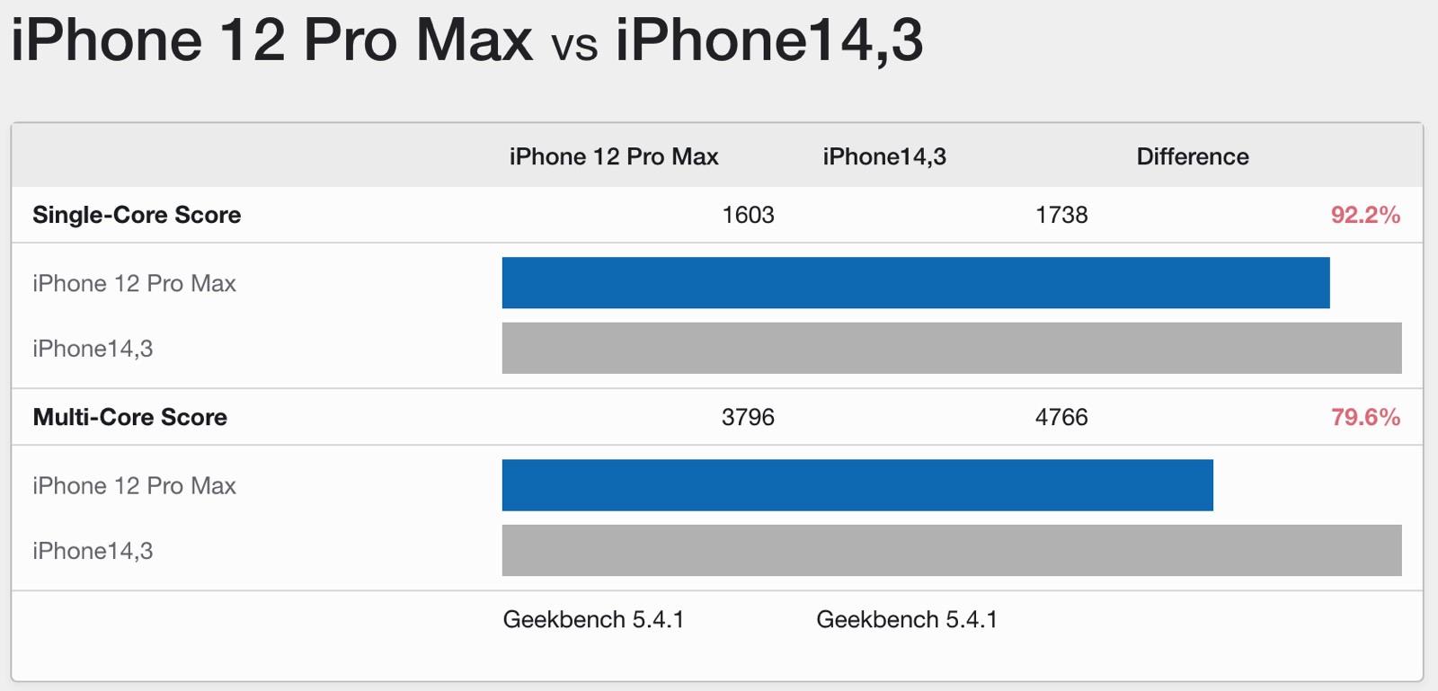 iPhone 12 Pro Max vs. iPhone 13 Pro