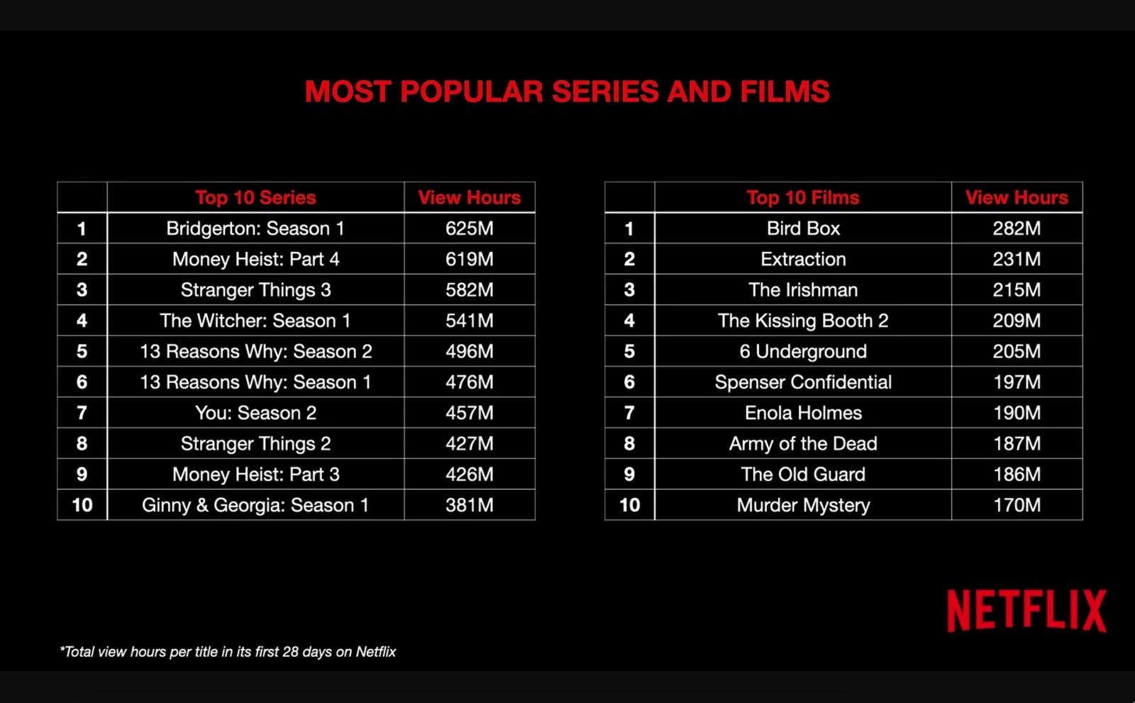 Netflix le plus populaire