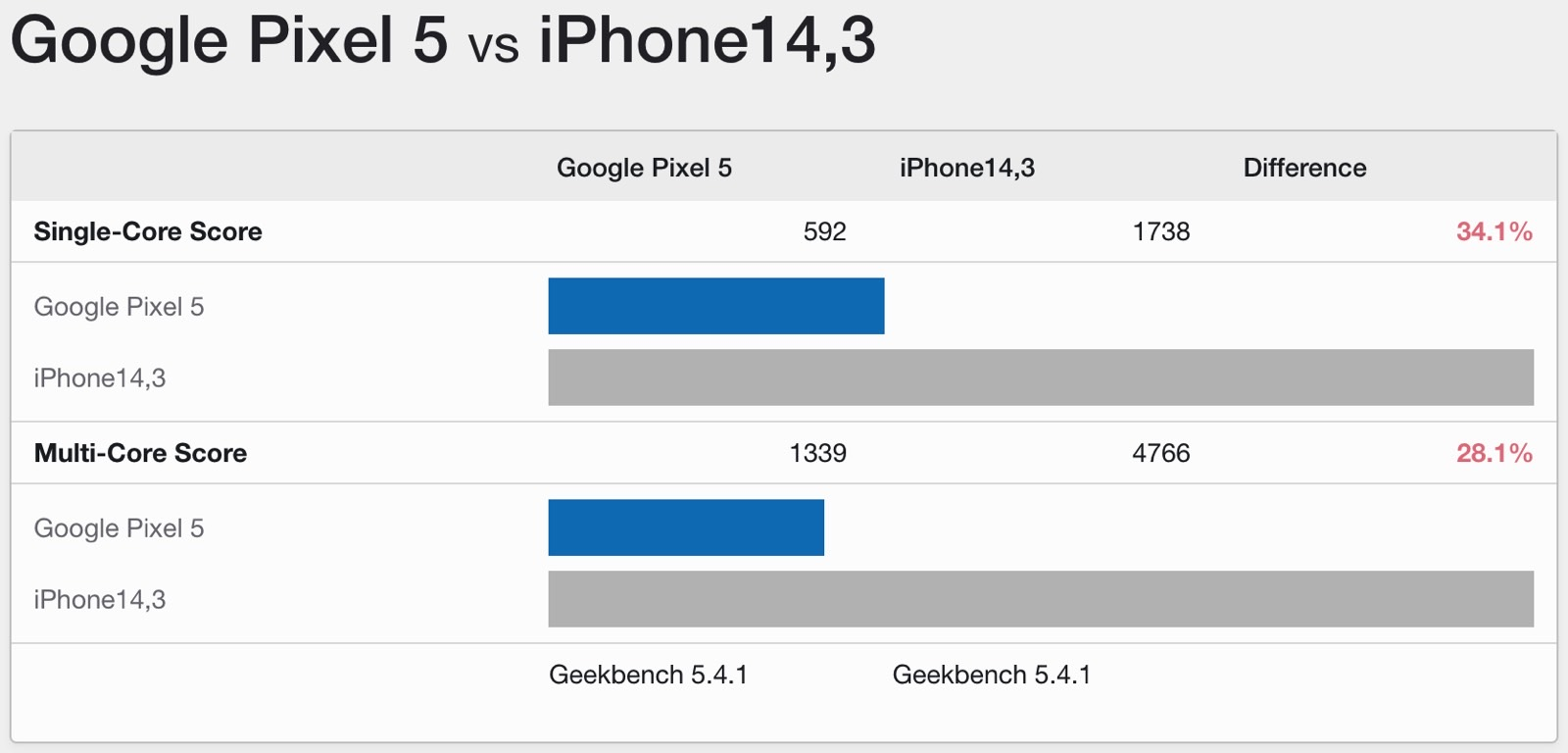 Pixel 5 contro iPhone 13 Pro