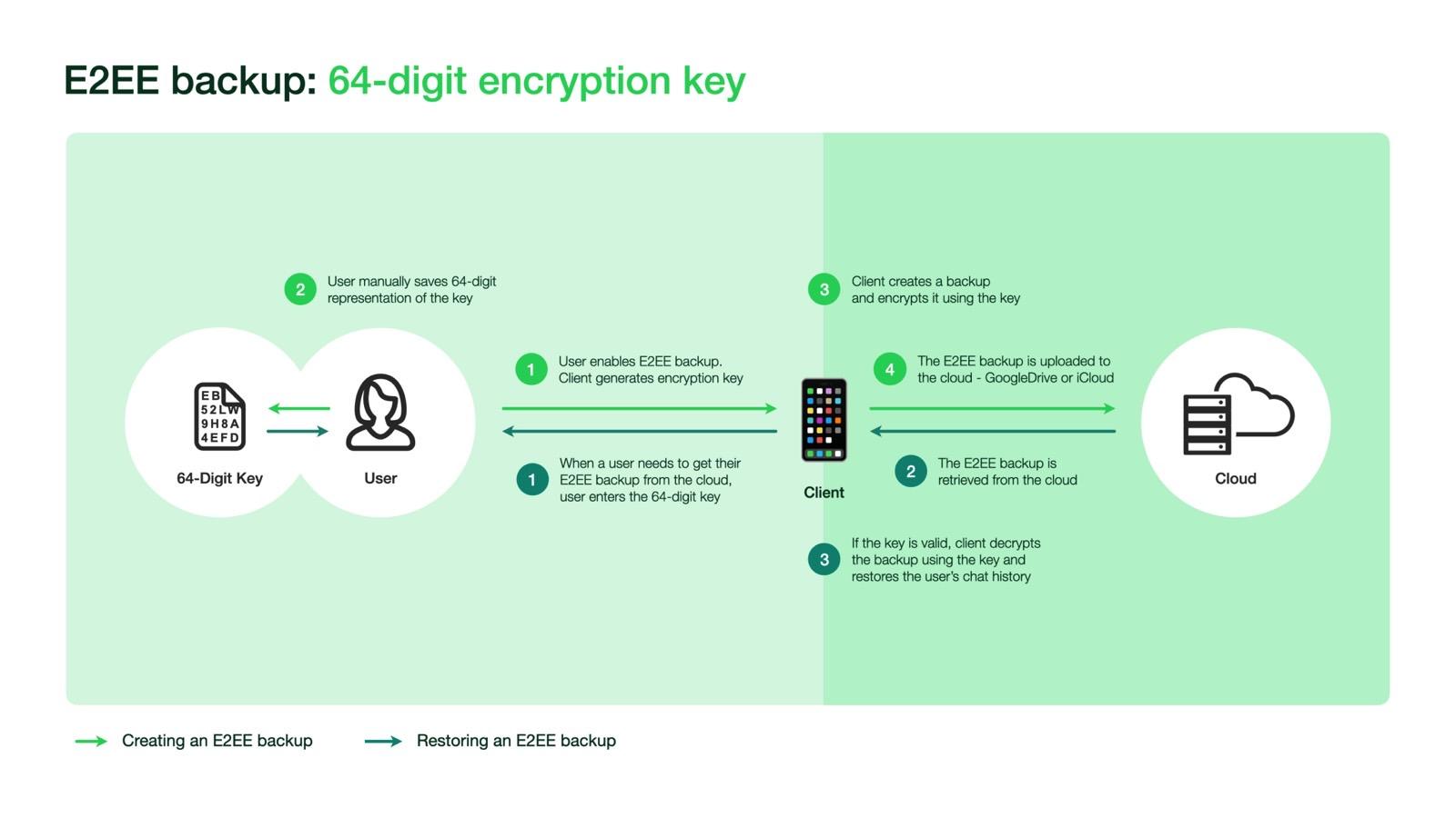 WhatsApp Encrypted Backups