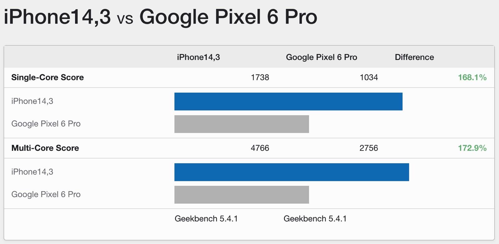 iPhone 13 Pro vs. Pixel 6 Pro